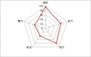 ○スラムダンク:赤木剛憲 湘北高校のメンバーを束ねる統率力はかなり高いスコアを持っています。ゴリ